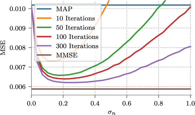 Figure 2 for MMSE Approximation For Sparse Coding Algorithms Using Stochastic Resonance