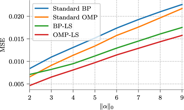 Figure 4 for MMSE Approximation For Sparse Coding Algorithms Using Stochastic Resonance