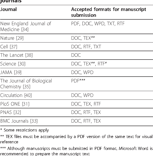 Table 2 Accepted Manuscript Submission Formats By Leading General Science Biomedical And Clinical Medical