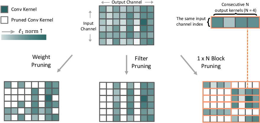 Figure 1 for 1$\times$N Block Pattern for Network Sparsity