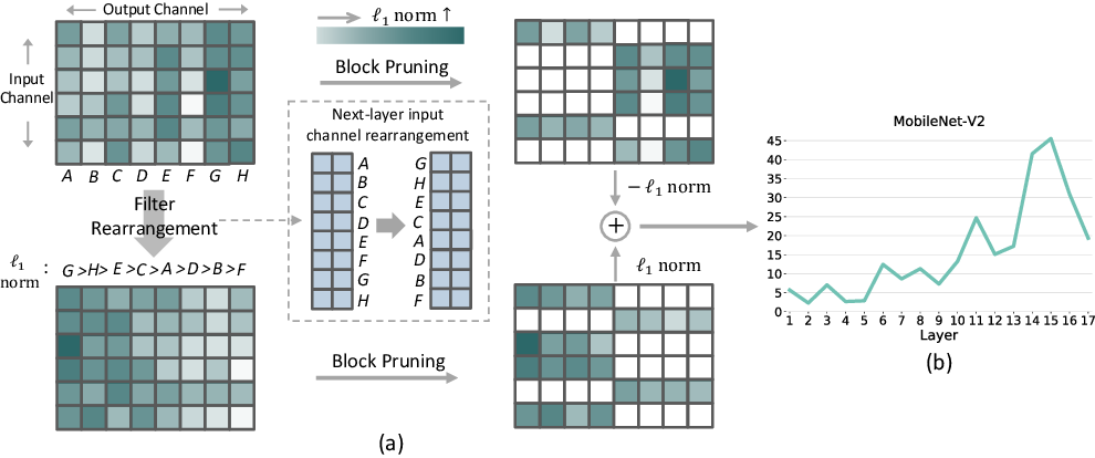 Figure 3 for 1$\times$N Block Pattern for Network Sparsity