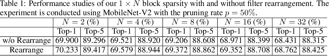 Figure 2 for 1$\times$N Block Pattern for Network Sparsity