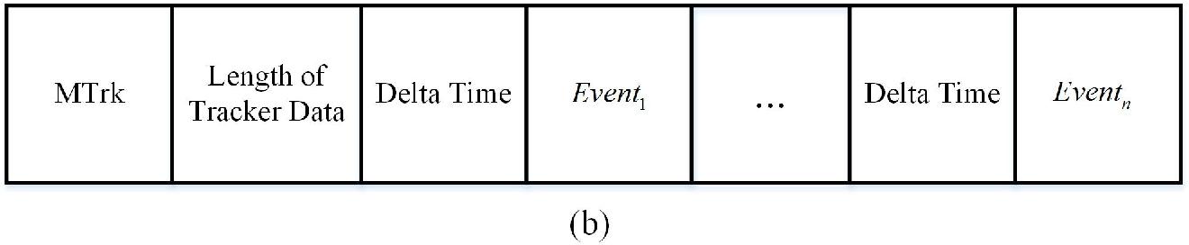 PDF] Information Hiding in Standard MIDI Files Based on Velocity
