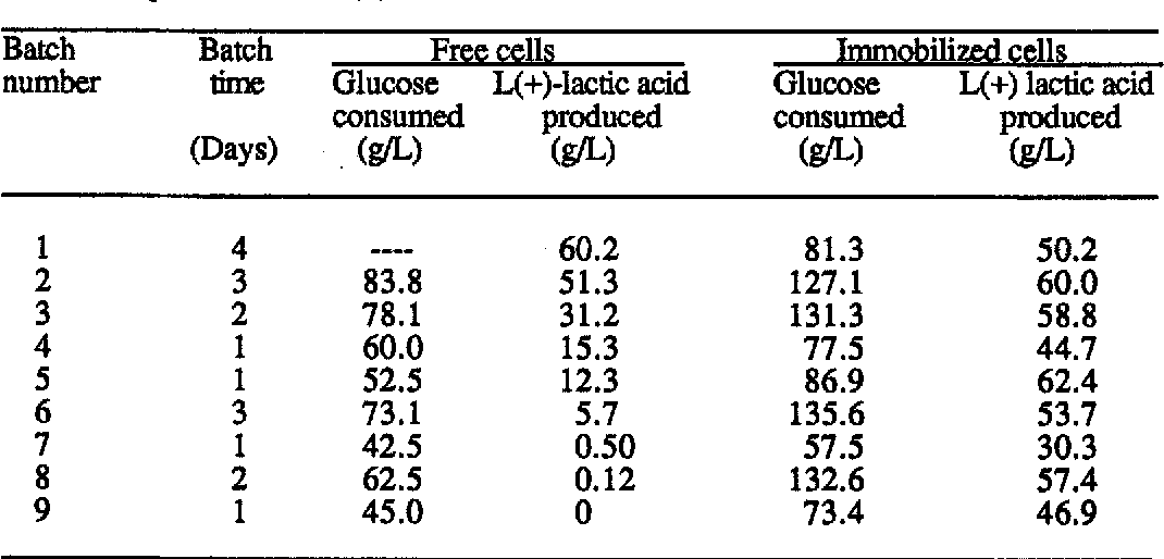Table 1 from Production of L(+)-lactic acid byRhizopus