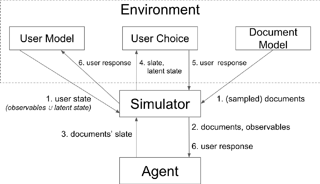 Figure 2 for RecSim: A Configurable Simulation Platform for Recommender Systems