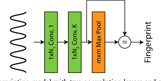 Figure 1 for Adversarial attacks on Copyright Detection Systems