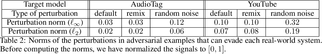 Figure 3 for Adversarial attacks on Copyright Detection Systems