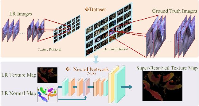 Figure 1 for 3D Appearance Super-Resolution with Deep Learning
