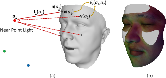 Figure 1 for 3D Face Reconstruction Using Color Photometric Stereo with Uncalibrated Near Point Lights
