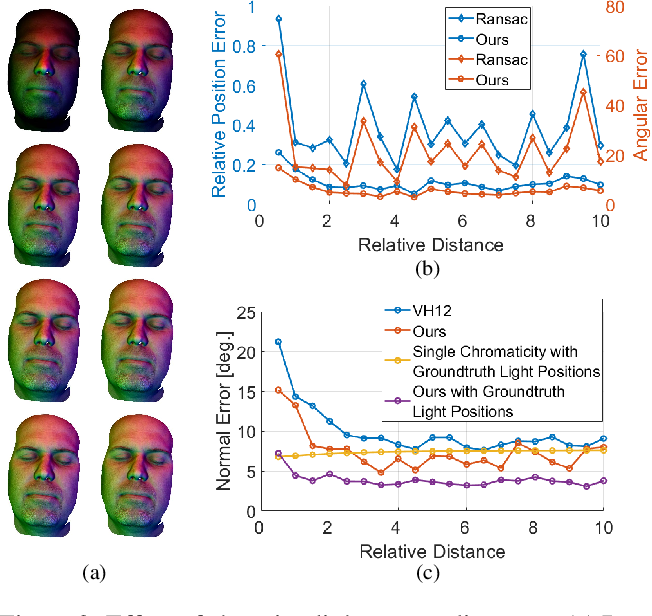 Figure 3 for 3D Face Reconstruction Using Color Photometric Stereo with Uncalibrated Near Point Lights