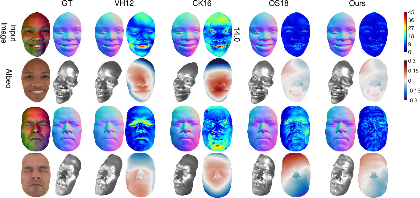Figure 4 for 3D Face Reconstruction Using Color Photometric Stereo with Uncalibrated Near Point Lights