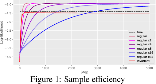 Figure 1 for Learning Equivariant Energy Based Models with Equivariant Stein Variational Gradient Descent