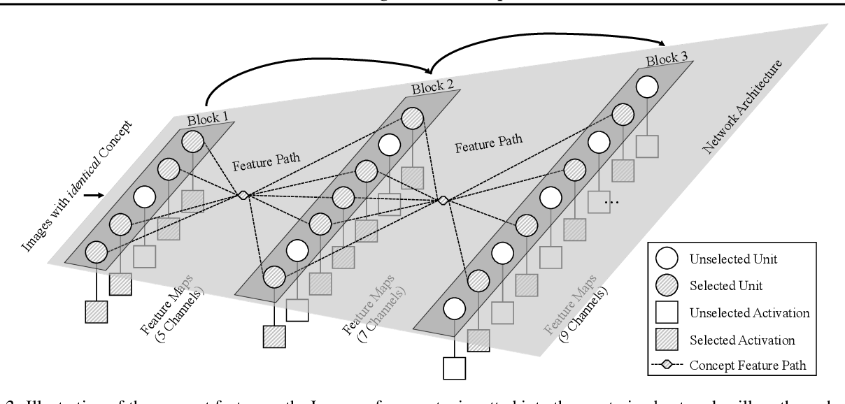 Figure 2 for Architecture Disentanglement for Deep Neural Networks