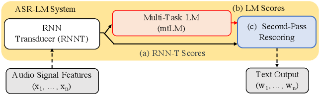 Figure 1 for Multi-task Language Modeling for Improving Speech Recognition of Rare Words