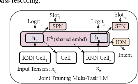 Figure 3 for Multi-task Language Modeling for Improving Speech Recognition of Rare Words