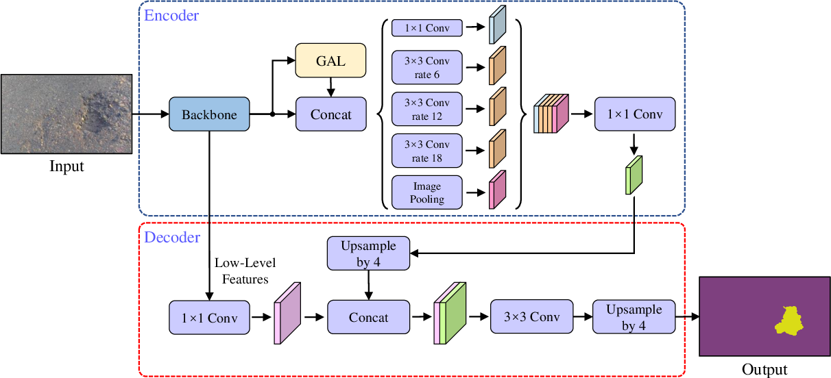 Figure 2 for Graph Attention Layer Evolves Semantic Segmentation for Road Pothole Detection: A Benchmark and Algorithms