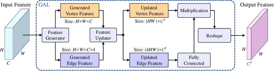Figure 3 for Graph Attention Layer Evolves Semantic Segmentation for Road Pothole Detection: A Benchmark and Algorithms