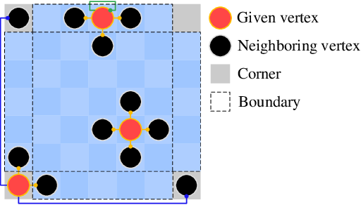 Figure 4 for Graph Attention Layer Evolves Semantic Segmentation for Road Pothole Detection: A Benchmark and Algorithms