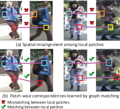Figure 1 for Graph Correspondence Transfer for Person Re-identification