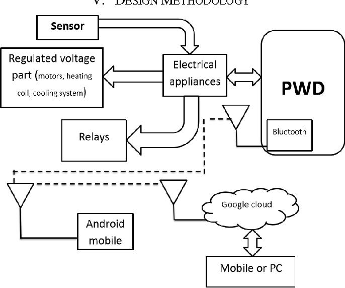 PDF] Programmable Web Device - Semantic Scholar