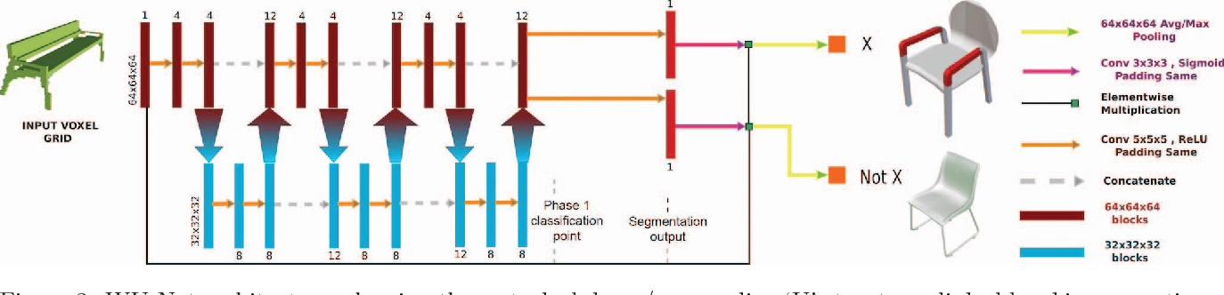 Figure 3 for Tags2Parts: Discovering Semantic Regions from Shape Tags