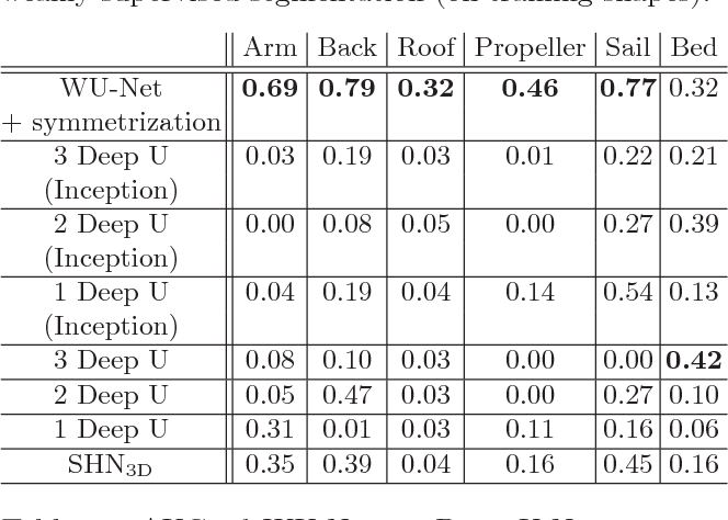 Figure 4 for Tags2Parts: Discovering Semantic Regions from Shape Tags