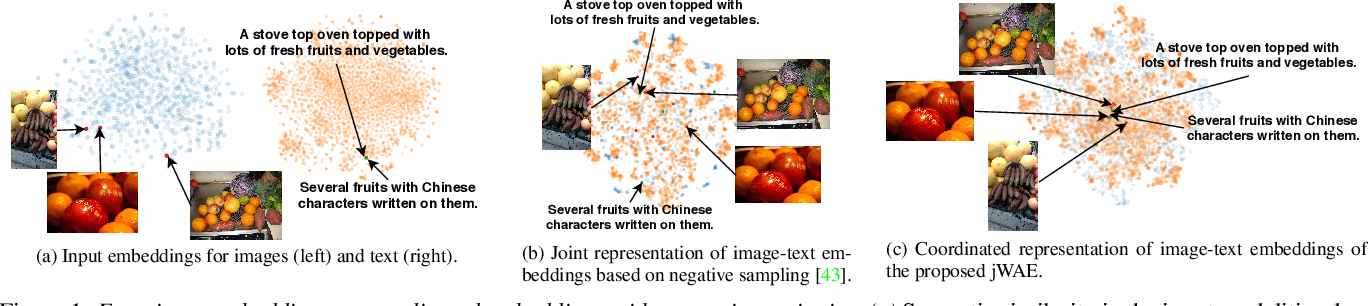 Figure 1 for Joint Wasserstein Autoencoders for Aligning Multimodal Embeddings