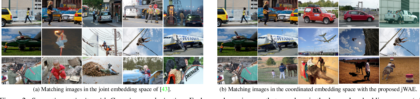 Figure 3 for Joint Wasserstein Autoencoders for Aligning Multimodal Embeddings