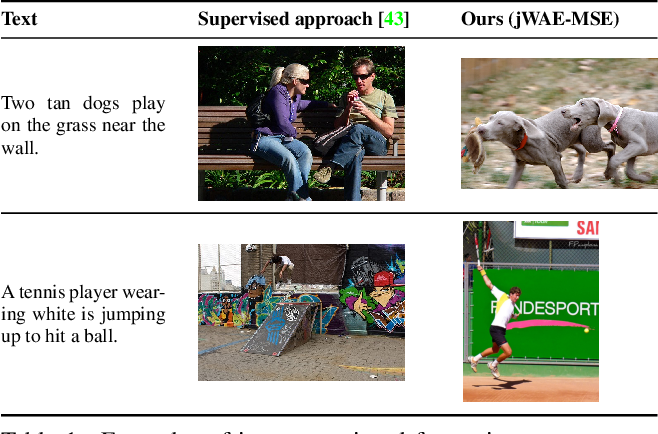 Figure 2 for Joint Wasserstein Autoencoders for Aligning Multimodal Embeddings