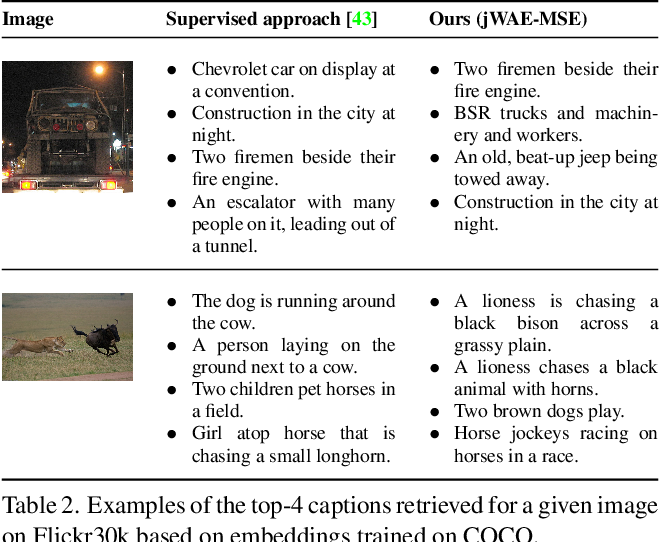 Figure 4 for Joint Wasserstein Autoencoders for Aligning Multimodal Embeddings