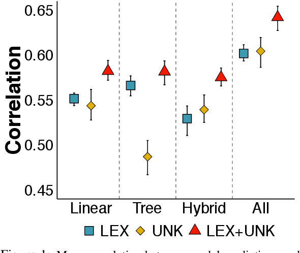 Figure 2 for Lexicosyntactic Inference in Neural Models