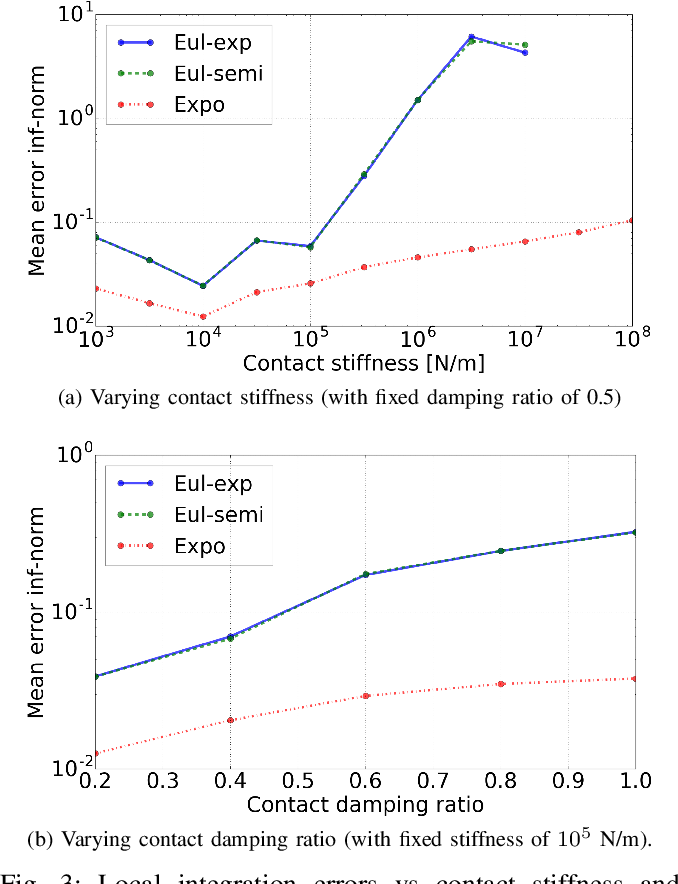Figure 3 for Fast and Accurate Multi-Body Simulation with Stiff Viscoelastic Contacts