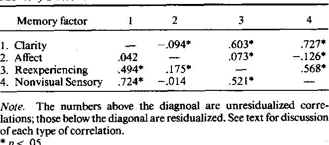 Table 6 Memory Factor Intercorrelation Matrix