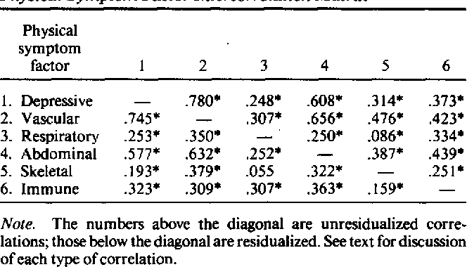 Table 7 Physical Symptom Factor lntercorrelation Matrix