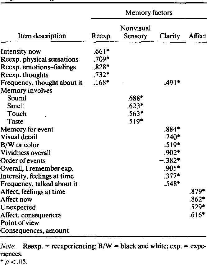 Table 2 Memory Factors: Item Content and Standardized Regression Coefficients