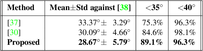 Figure 2 for An Adversarial Neuro-Tensorial Approach For Learning Disentangled Representations