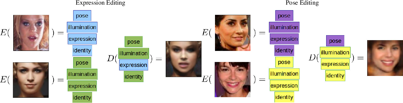Figure 1 for An Adversarial Neuro-Tensorial Approach For Learning Disentangled Representations