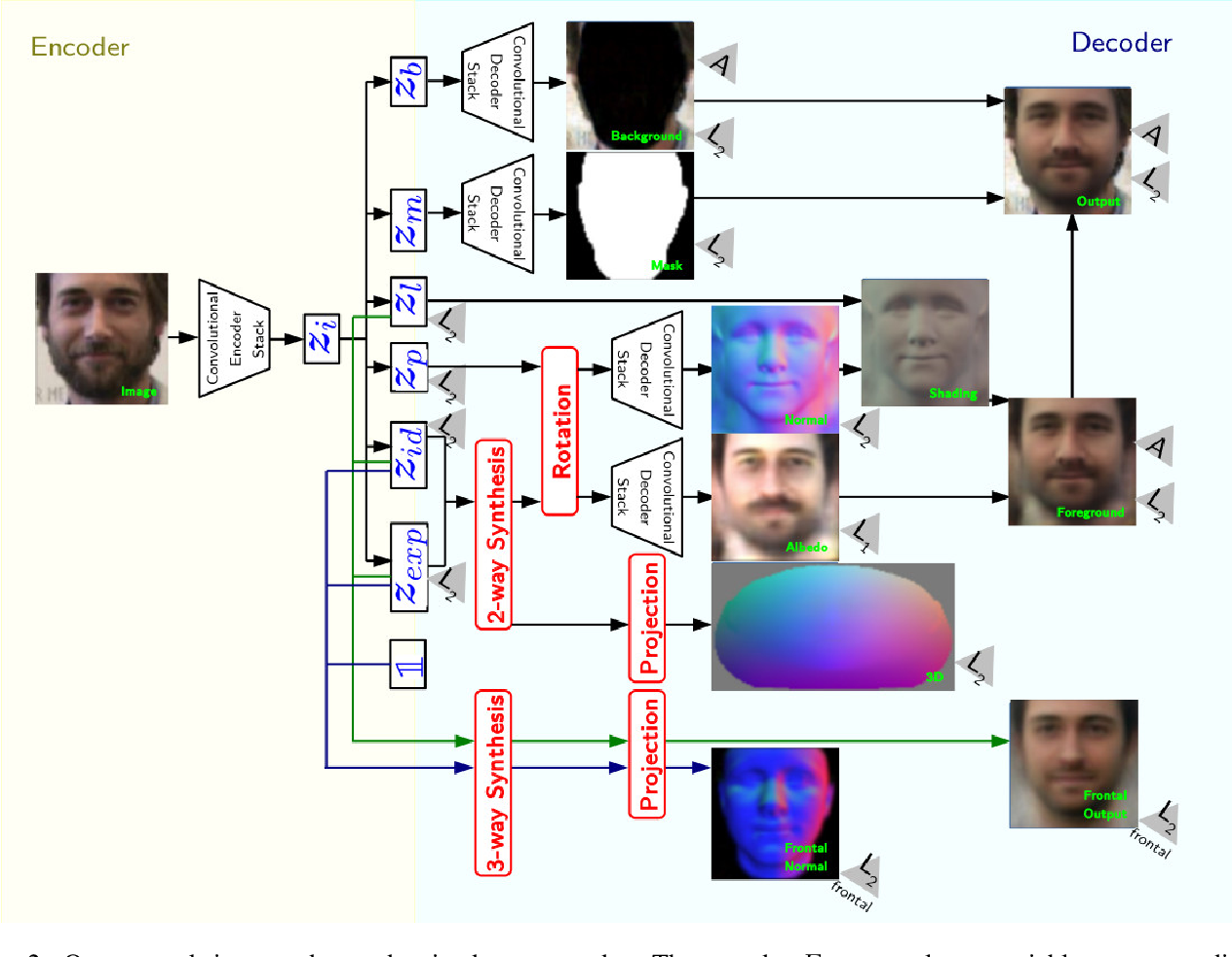 Figure 3 for An Adversarial Neuro-Tensorial Approach For Learning Disentangled Representations