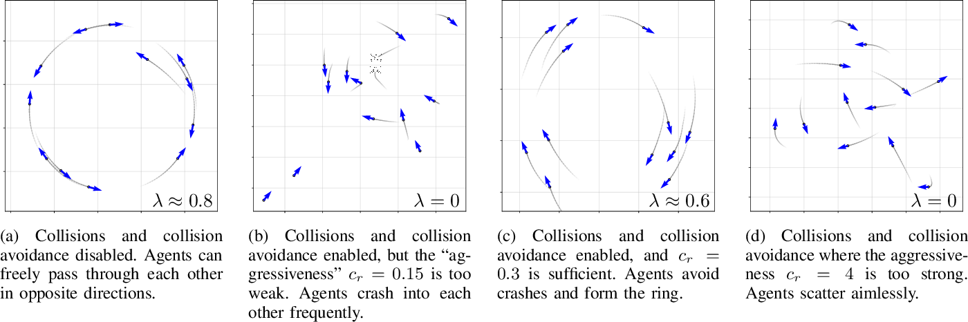 Figure 1 for On the Effects of Collision Avoidance on Emergent Swarm Behavior