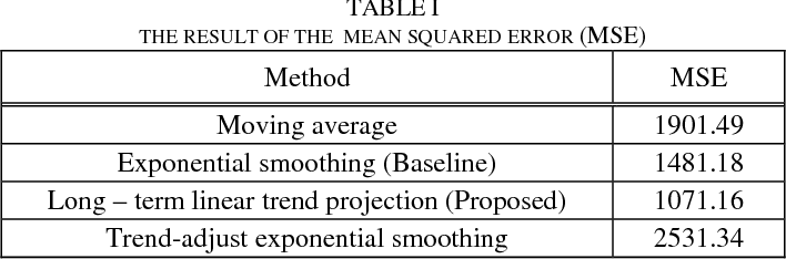 trend adjusted exponential smoothing example