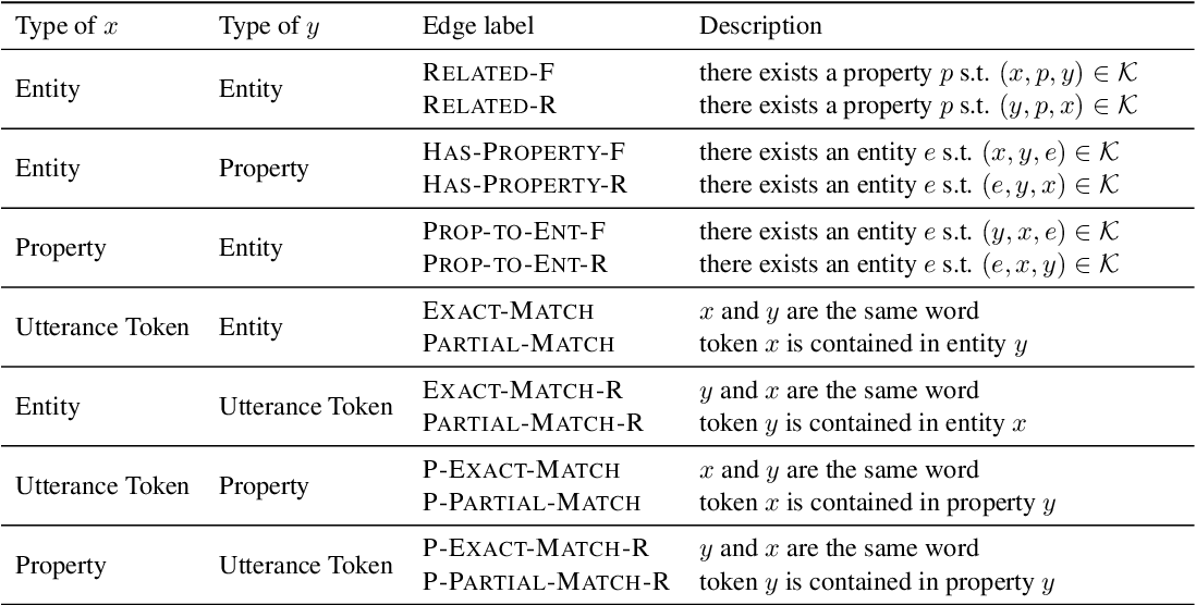 Figure 4 for Learning from Executions for Semantic Parsing