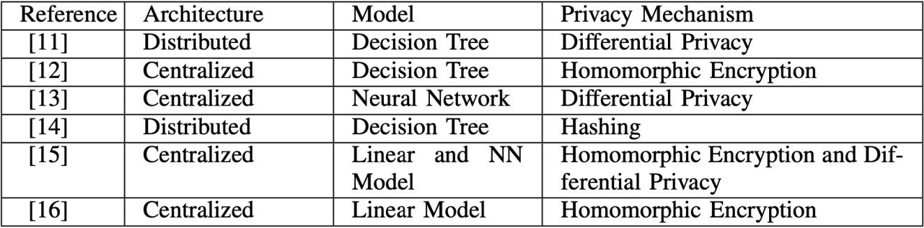 Figure 4 for Federated Learning Versus Classical Machine Learning: A Convergence Comparison