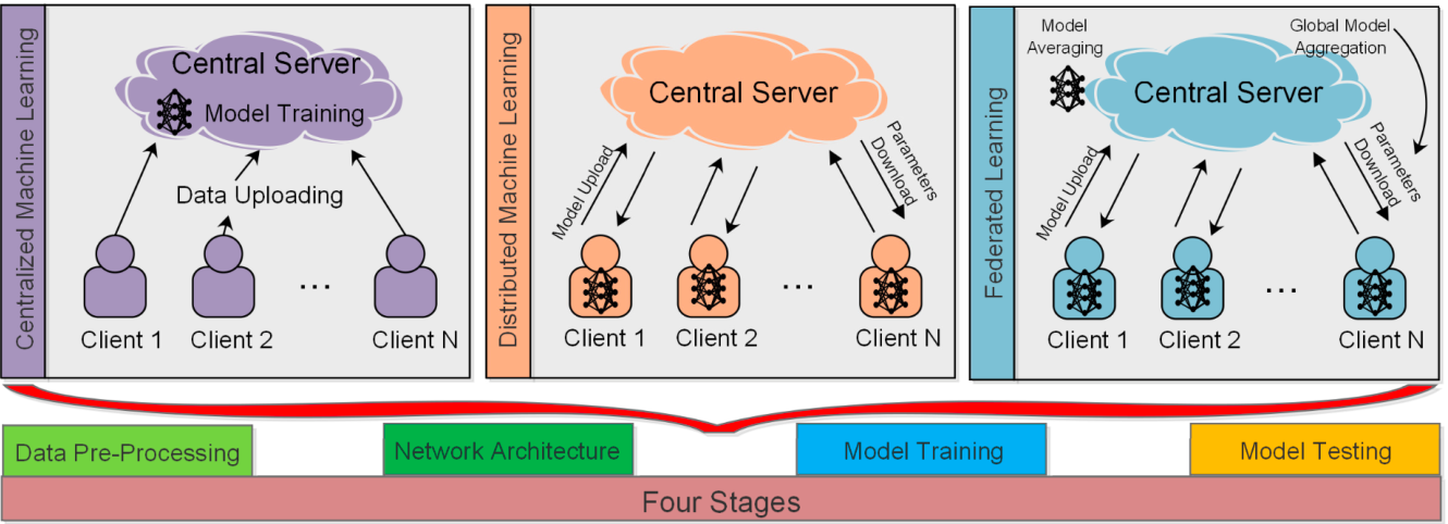 Figure 1 for Federated Learning Versus Classical Machine Learning: A Convergence Comparison