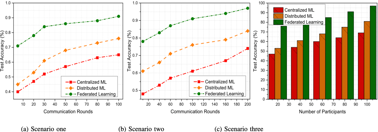 Figure 2 for Federated Learning Versus Classical Machine Learning: A Convergence Comparison