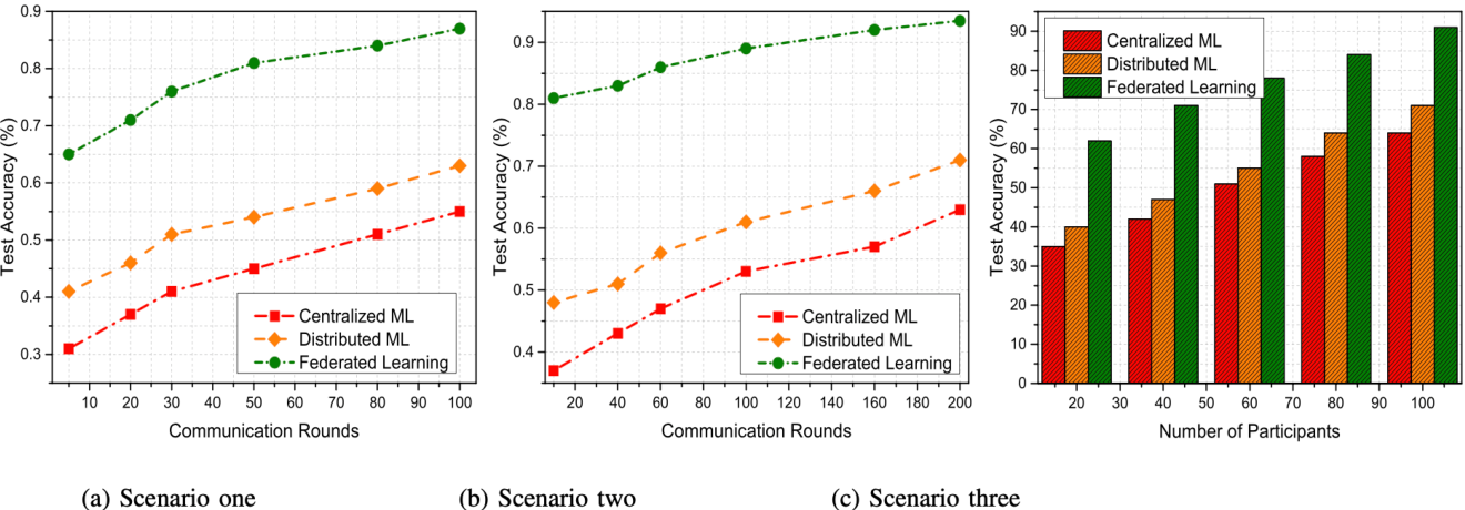 Figure 3 for Federated Learning Versus Classical Machine Learning: A Convergence Comparison