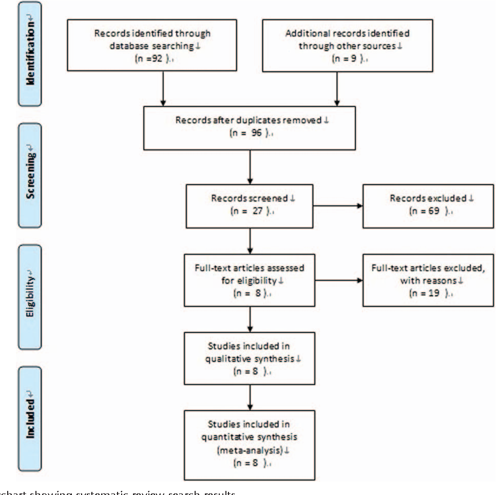 FIGURE 1. Flowchart showing systematic review search results.