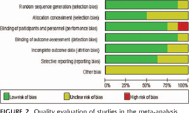 FIGURE 2. Quality evaluation of studies in the meta-analysis.