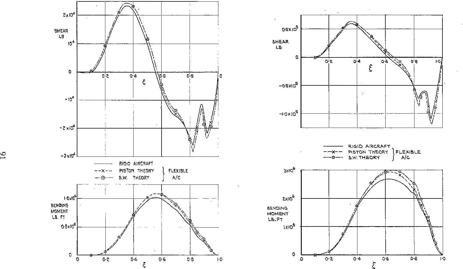 Figure 25 From Effects Of Longitudinal Elastic Camber On Slender Draw Shear Force Diagram Effect Flexibility Distributions And Bending Moment