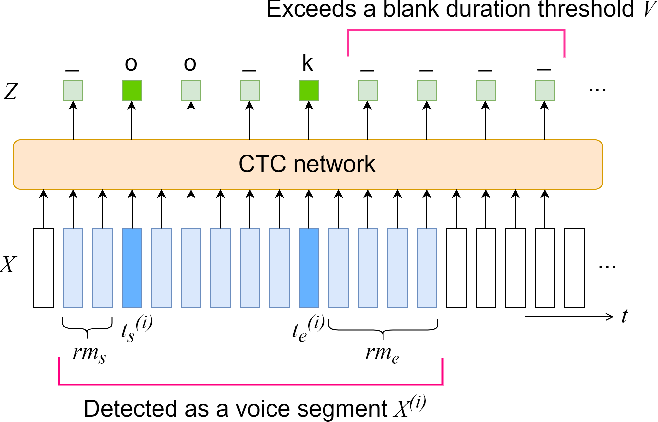 Figure 1 for End-to-End Automatic Speech Recognition Integrated With CTC-Based Voice Activity Detection