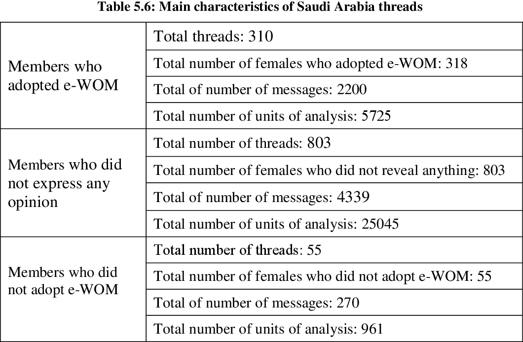 table 5.6